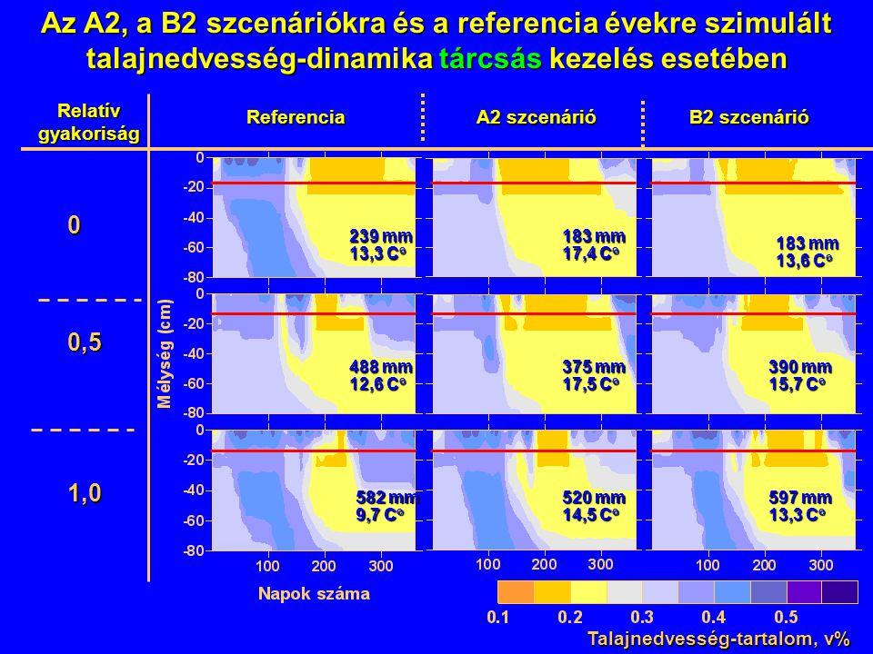 Az A2, a B2 szcenáriókra és a referencia évekre szimulált talajnedvesség-dinamika tárcsás kezelés esetében Relatív gyakoriság Talajnedvesség-tartalom,
