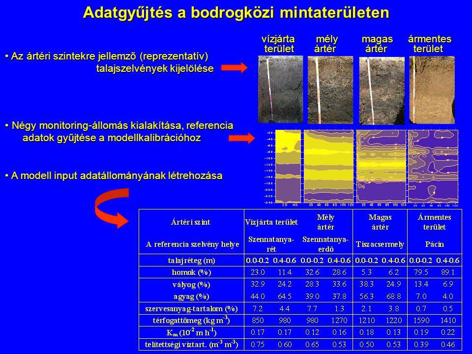 Adatgyűjtés a bodrogközi mintaterületen • Az ártéri szintekre jellemző (reprezentatív) talajszelvények kijelölése • Négy monitoring-állomás kialakítás