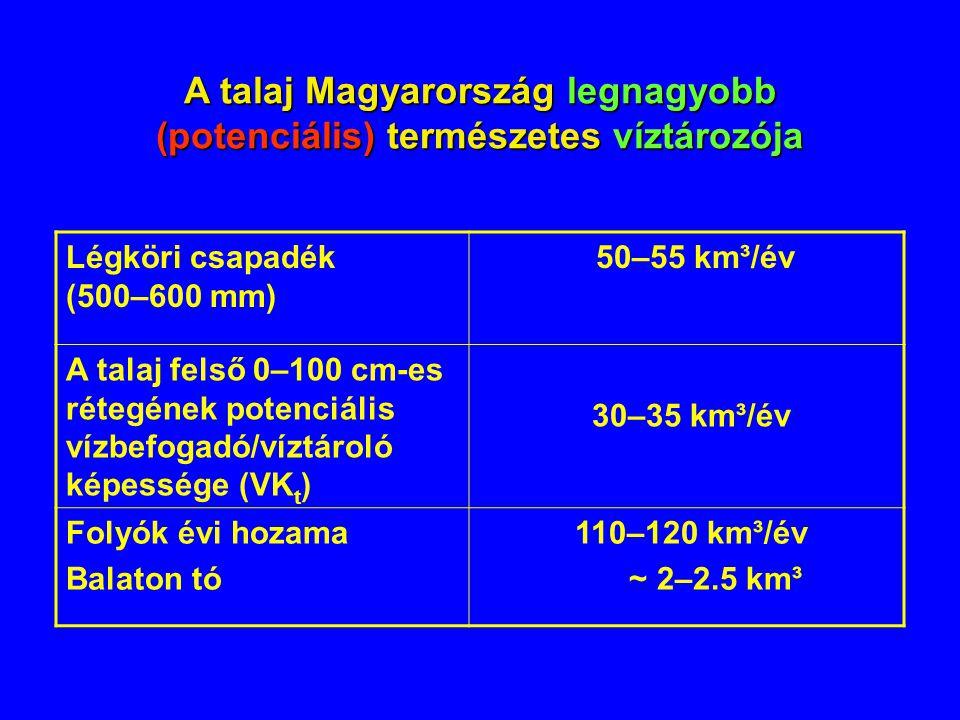 A talaj Magyarország legnagyobb (potenciális) természetes víztározója Légköri csapadék (500–600 mm) 50–55 km³/év A talaj felső 0–100 cm-es rétegének p