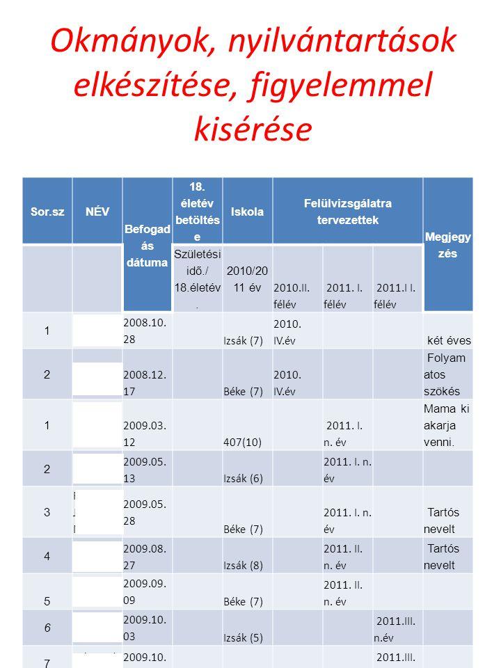Okmányok, nyilvántartások elkészítése, figyelemmel kisérése Sor.szNÉV Befogad ás dátuma 18.