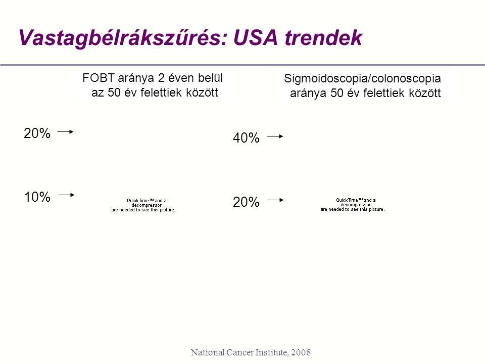 Vastagbélrákszűrés: USA trendek National Cancer Institute, 2008 FOBT within 12 monthsEver had colorectal endoscopy FOBT aránya 2 éven belül az 50 év felettiek között Sigmoidoscopia/colonoscopia aránya 50 év felettiek között 20% 10% 40% 20%