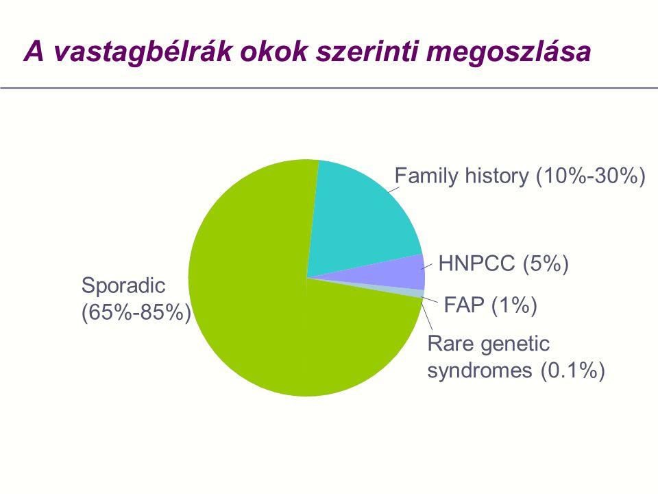 A vastagbélrák okok szerinti megoszlása Sporadic (65%-85%) Family history (10%-30%) HNPCC (5%) FAP (1%) Rare genetic syndromes (0.1%)