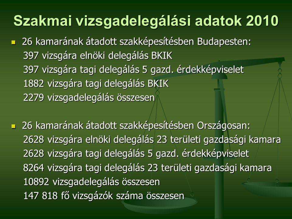 Szakmai vizsgadelegálási adatok 2010  26 kamarának átadott szakképesítésben Budapesten: 397 vizsgára elnöki delegálás BKIK 397 vizsgára elnöki delegálás BKIK 397 vizsgára tagi delegálás 5 gazd.