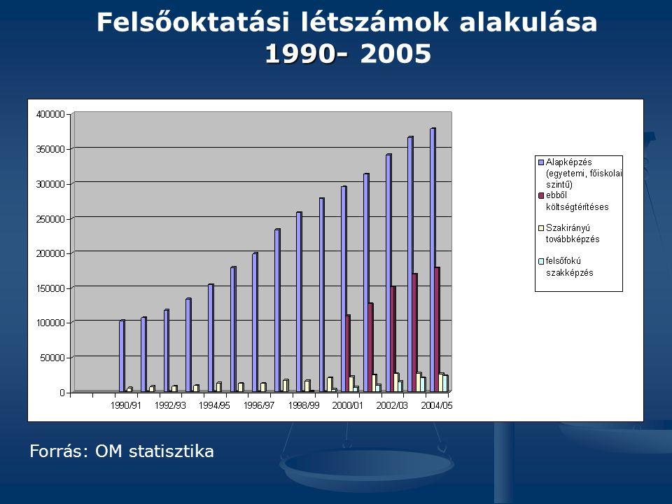 Felsőoktatási létszámok alakulása 1990- 1990- 2005 Forrás: OM statisztika