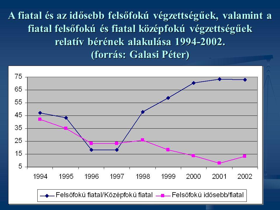 A fiatal és az idősebb felsőfokú végzettségűek, valamint a fiatal felsőfokú és fiatal középfokú végzettségűek relatív bérének alakulása 1994-2002. (fo