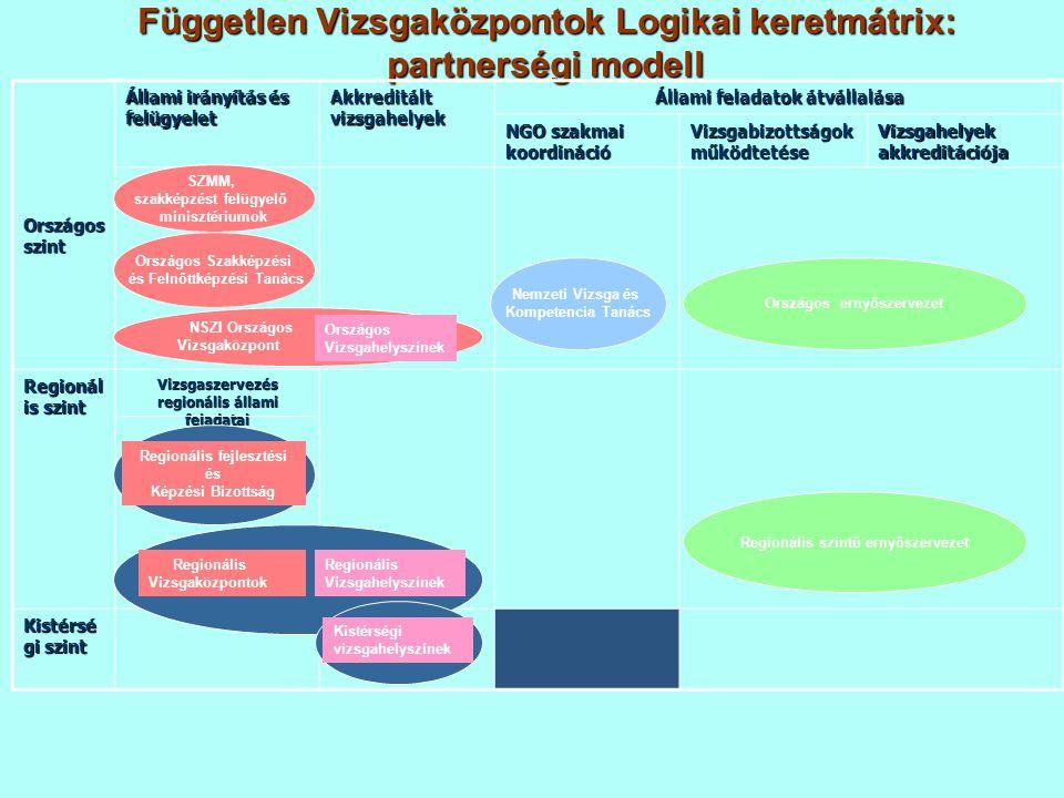 Független Vizsgaközpontok Logikai keretmátrix: partnerségi modell Országos szint Állami irányítás és felügyelet Akkreditált vizsgahelyek Állami felada