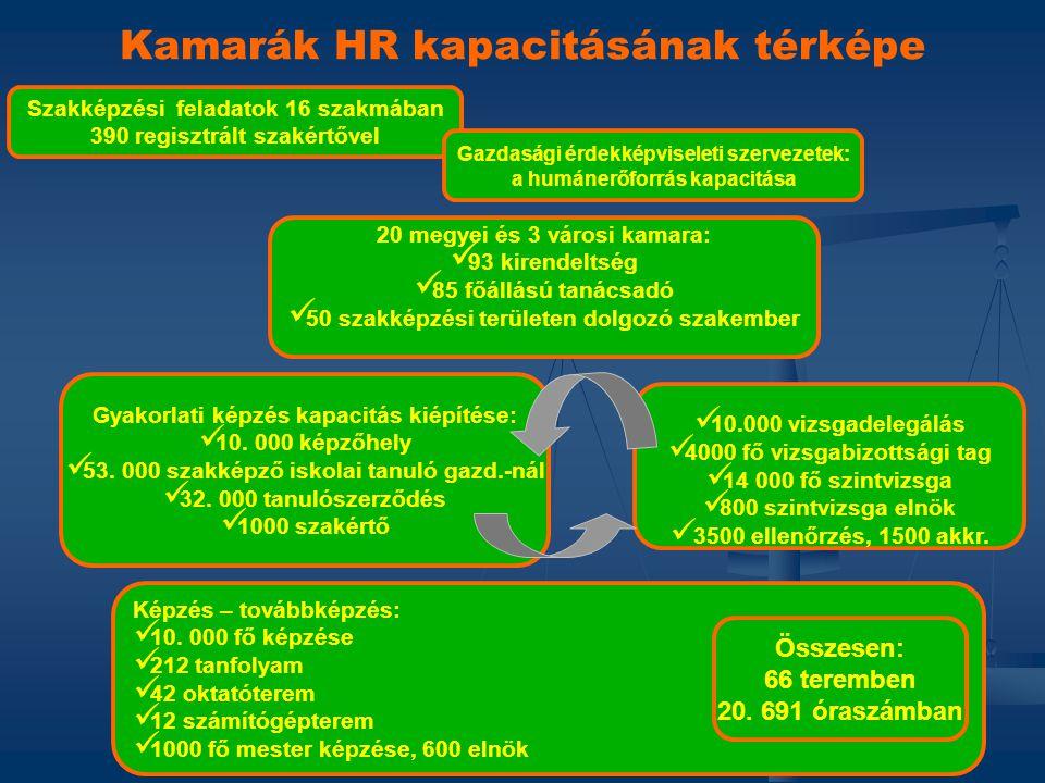 Szakképzési feladatok 16 szakmában 390 regisztrált szakértővel Kamarák HR kapacitásának térképe 20 megyei és 3 városi kamara:   93 kirendeltség  