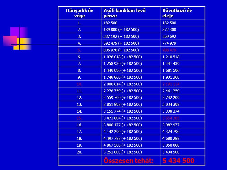 Hányadik év vége Zsófi bankban levő pénze Következő év eleje 1.182 500 2.189 800 (+ 182 500)372 300 3.387 192 (+ 182 500)569 692 4.592 479 (+ 182 500)
