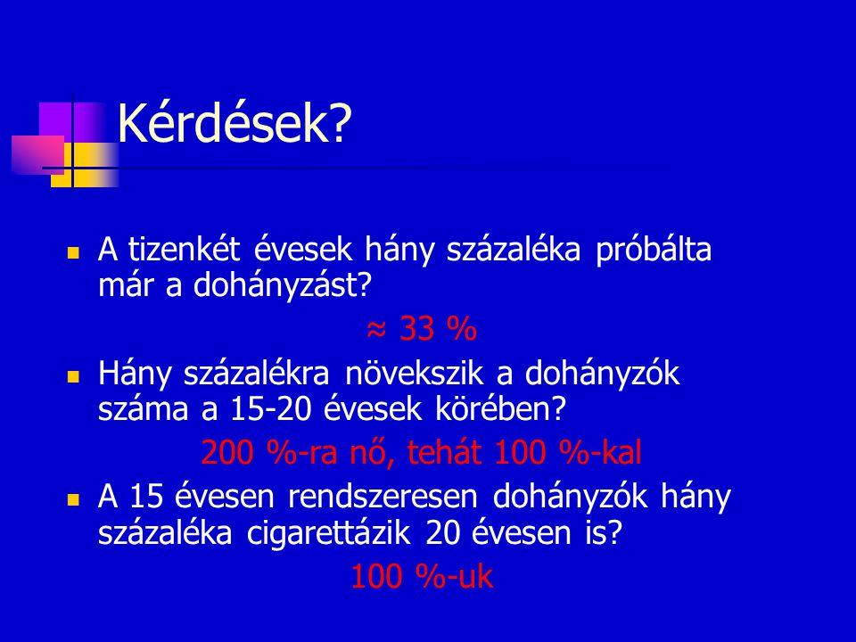 Kérdések?  A tizenkét évesek hány százaléka próbálta már a dohányzást? ≈ 33 %  Hány százalékra növekszik a dohányzók száma a 15-20 évesek körében? 2