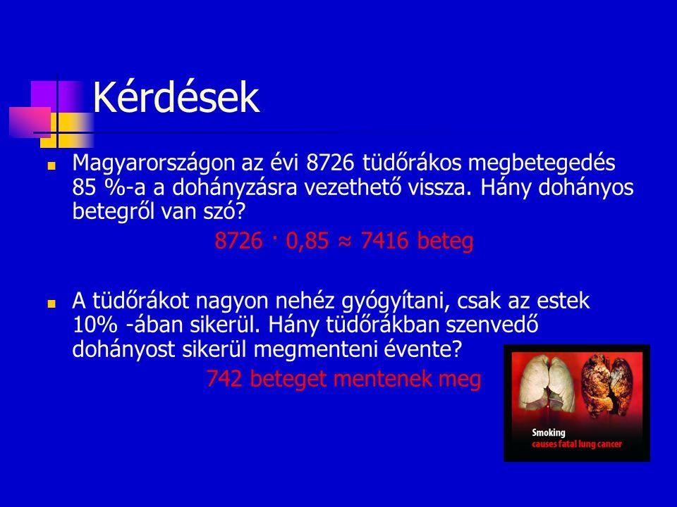 Kérdések  Magyarországon az évi 8726 tüdőrákos megbetegedés 85 %-a a dohányzásra vezethető vissza. Hány dohányos betegről van szó? 8726 · 0,85 ≈ 7416