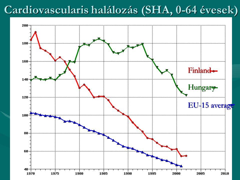 Cardiovascularis halálozás (SHA, 0-64 évesek) Finland Hungary EU-15 average
