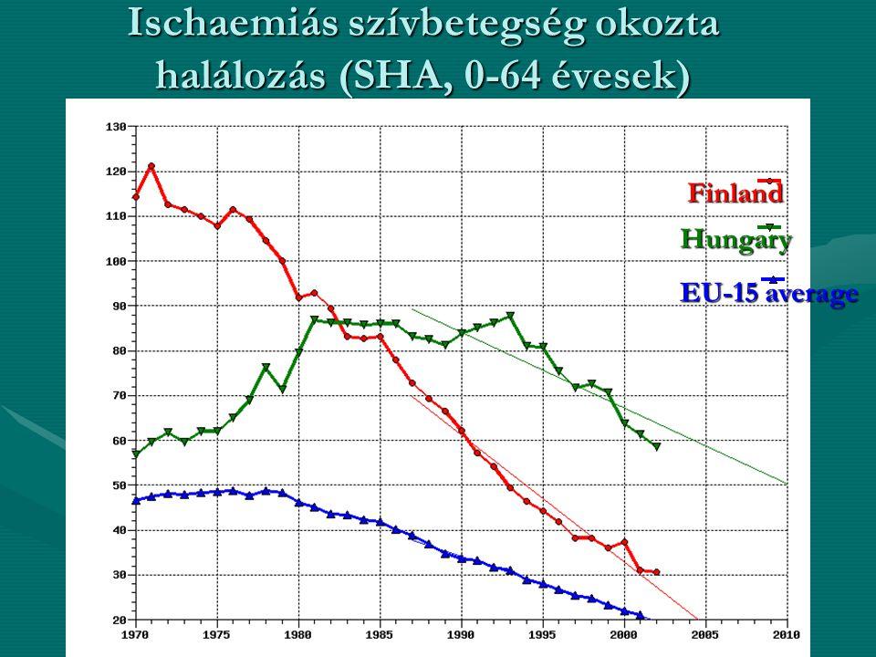Ischaemiás szívbetegség okozta halálozás (SHA, 0-64 évesek) EU-15 average Hungary Finland