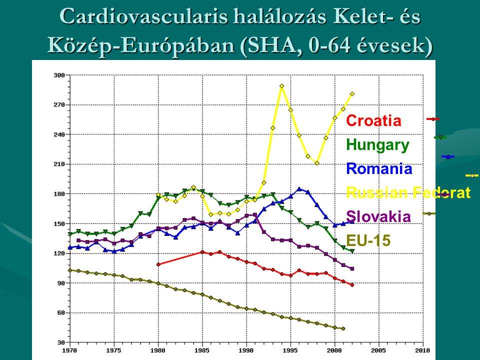 Cardiovascularis halálozás Kelet- és Közép-Európában (SHA, 0-64 évesek) Croatia Hungary Romania Russian Federat Slovakia EU-15