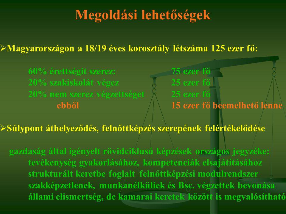 Megoldási lehetőségek  Magyarországon a 18/19 éves korosztály létszáma 125 ezer fő: 60% érettségit szerez:75 ezer fő 20% szakiskolát végez25 ezer fő 20% nem szerez végzettséget25 ezer fő ebből 15 ezer fő beemelhető lenne  Súlypont áthelyeződés, felnőttképzés szerepének felértékelődése gazdaság által igényelt rövidciklusú képzések országos jegyzéke: tevékenység gyakorlásához, kompetenciák elsajátításához strukturált keretbe foglalt felnőttképzési modulrendszer szakképzetlenek, munkanélküliek és Bsc.