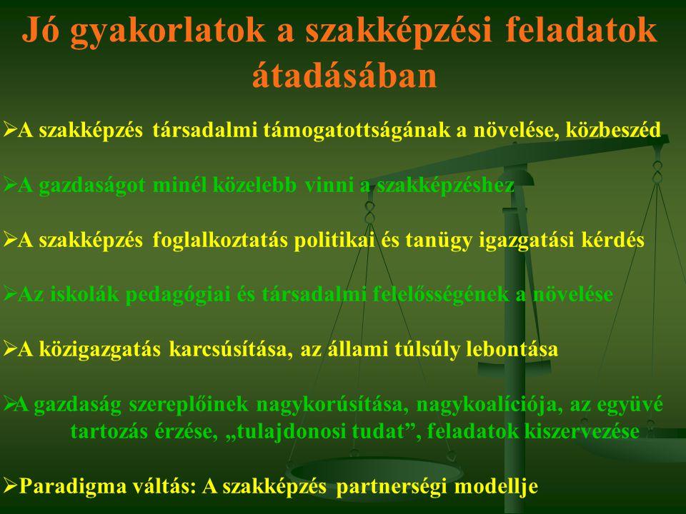 """Jó gyakorlatok a szakképzési feladatok átadásában  A szakképzés társadalmi támogatottságának a növelése, közbeszéd  A gazdaságot minél közelebb vinni a szakképzéshez  A szakképzés foglalkoztatás politikai és tanügy igazgatási kérdés  Az iskolák pedagógiai és társadalmi felelősségének a növelése  A közigazgatás karcsúsítása, az állami túlsúly lebontása  A gazdaság szereplőinek nagykorúsítása, nagykoalíciója, az együvé tartozás érzése, """"tulajdonosi tudat , feladatok kiszervezése  Paradigma váltás: A szakképzés partnerségi modellje"""