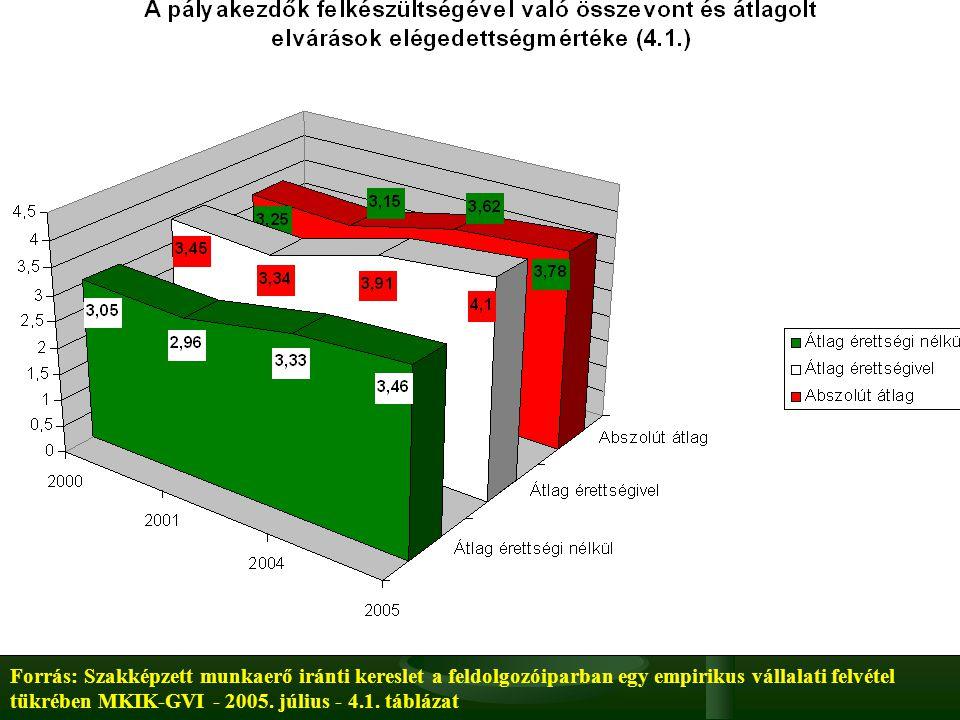 Forrás: Szakképzett munkaerő iránti kereslet a feldolgozóiparban egy empirikus vállalati felvétel tükrében MKIK-GVI - 2005. július - 4.1. táblázat