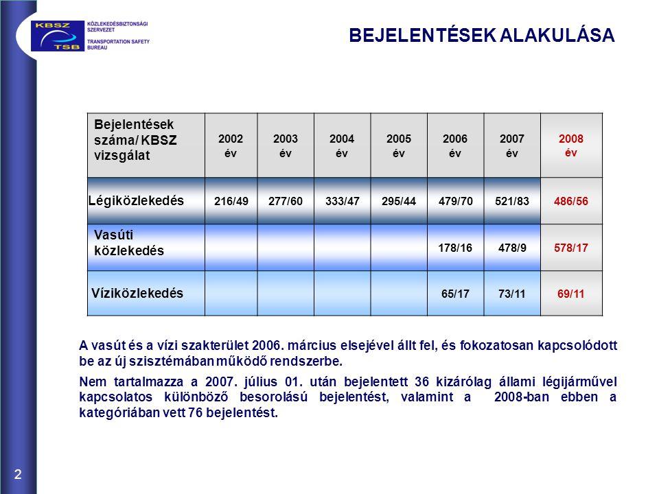 2 BEJELENTÉSEK ALAKULÁSA Bejelentések száma/ KBSZ vizsgálat 2002 év 2003 év 2004 év 2005 év 2006 év 2007 év 2008 év Légiközlekedés 216/49277/60333/47295/44479/70521/83486/56 Vasúti közlekedés 178/16478/9578/17 Víziközlekedés 65/1773/1169/11 A vasút és a vízi szakterület 2006.