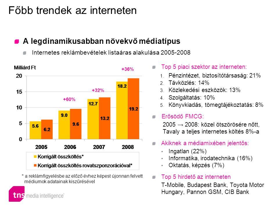 Főbb trendek az interneten A legdinamikusabban növekvő médiatípus Internetes reklámbevételek listaáras alakulása 2005-2008 Top 5 piaci szektor az interneten: 1.