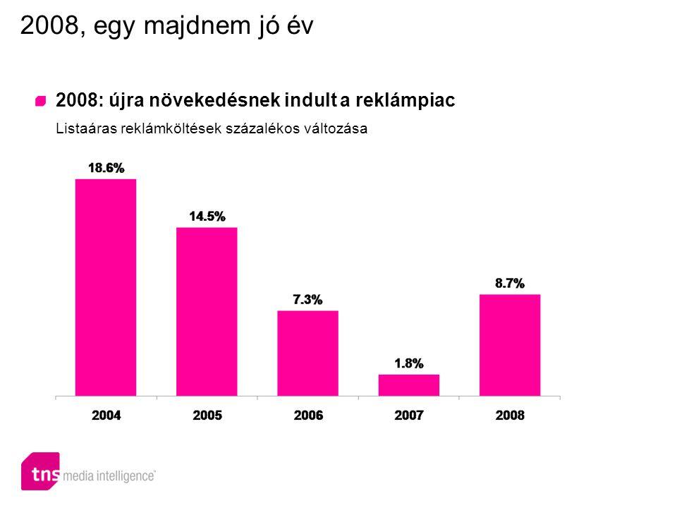 2008: újra növekedésnek indult a reklámpiac Listaáras reklámköltések százalékos változása 2008, egy majdnem jó év