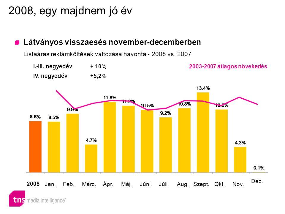 Látványos visszaesés november-decemberben Listaáras reklámköltések változása havonta - 2008 vs.