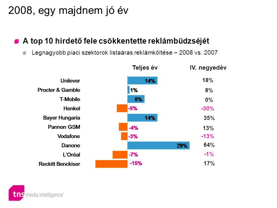 A top 10 hirdető fele csökkentette reklámbüdzséjét Legnagyobb piaci szektorok listaáras reklámköltése – 2008 vs.