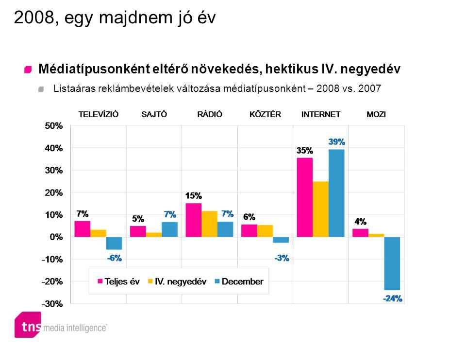 Médiatípusonként eltérő növekedés, hektikus IV.