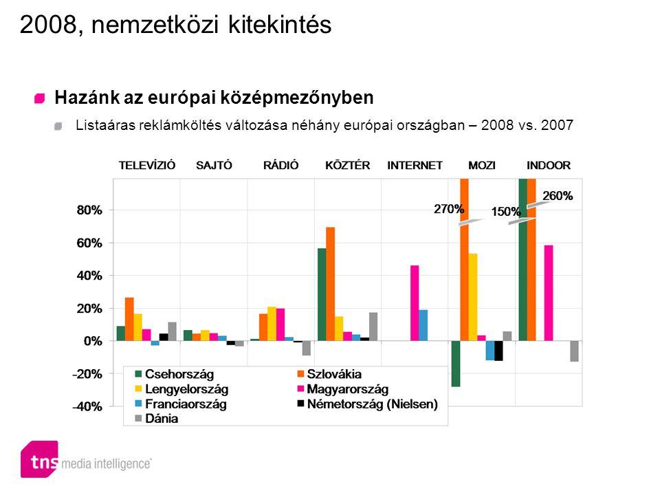 2008, nemzetközi kitekintés Hazánk az európai középmezőnyben Listaáras reklámköltés változása néhány európai országban – 2008 vs.