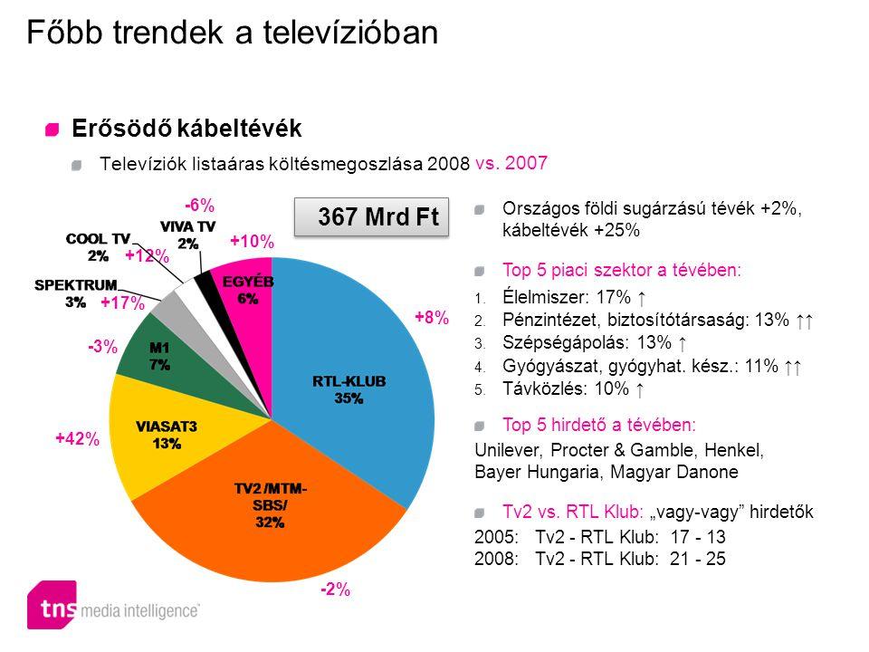 Főbb trendek a televízióban Erősödő kábeltévék Televíziók listaáras költésmegoszlása 2008 Országos földi sugárzású tévék +2%, kábeltévék +25% Top 5 piaci szektor a tévében: 1.