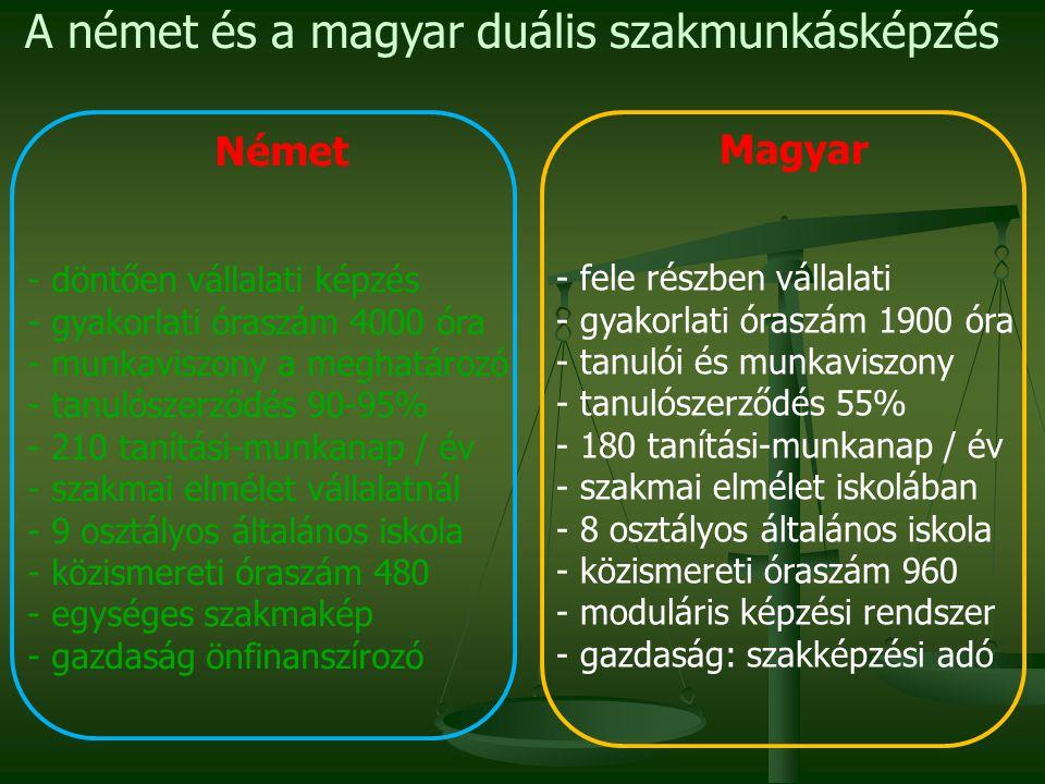A német és a magyar duális szakmunkásképzés Német - döntően vállalati képzés - gyakorlati óraszám 4000 óra - munkaviszony a meghatározó - tanulószerződés 90-95% - 210 tanítási-munkanap / év - szakmai elmélet vállalatnál - 9 osztályos általános iskola - közismereti óraszám 480 - egységes szakmakép - gazdaság önfinanszírozó Magyar - fele részben vállalati - gyakorlati óraszám 1900 óra - tanulói és munkaviszony - tanulószerződés 55% - 180 tanítási-munkanap / év - szakmai elmélet iskolában - 8 osztályos általános iskola - közismereti óraszám 960 - moduláris képzési rendszer - gazdaság: szakképzési adó