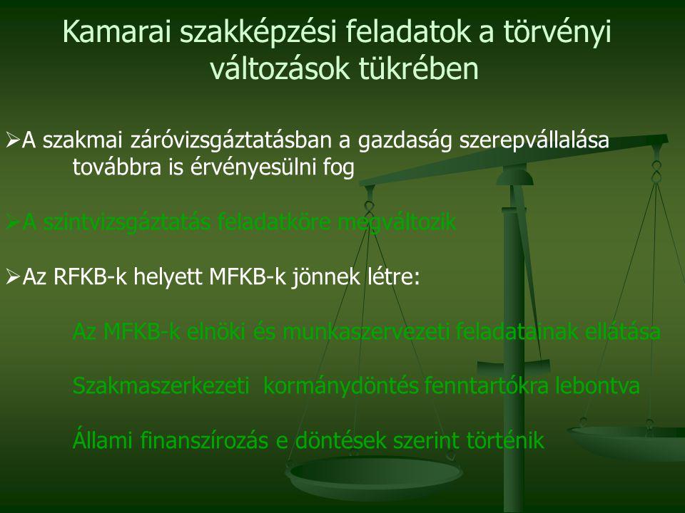 Kamarai szakképzési feladatok a törvényi változások tükrében  A szakmai záróvizsgáztatásban a gazdaság szerepvállalása továbbra is érvényesülni fog  A szintvizsgáztatás feladatköre megváltozik  Az RFKB-k helyett MFKB-k jönnek létre: Az MFKB-k elnöki és munkaszervezeti feladatainak ellátása Szakmaszerkezeti kormánydöntés fenntartókra lebontva Állami finanszírozás e döntések szerint történik