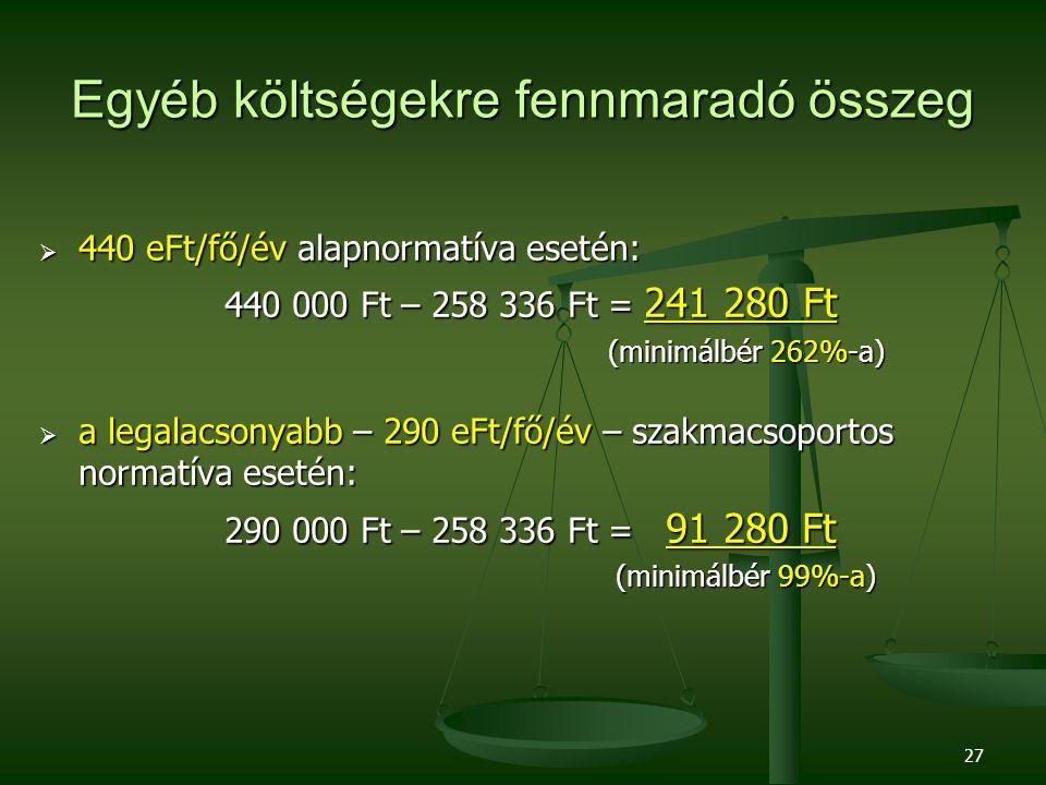 Egyéb költségekre fennmaradó összeg  440 eFt/fő/év alapnormatíva esetén: 440 000 Ft – 258 336 Ft = 241 280 Ft 440 000 Ft – 258 336 Ft = 241 280 Ft (minimálbér 262%-a)  a legalacsonyabb – 290 eFt/fő/év – szakmacsoportos normatíva esetén: 290 000 Ft – 258 336 Ft = 91 280 Ft 290 000 Ft – 258 336 Ft = 91 280 Ft (minimálbér 99%-a) 27