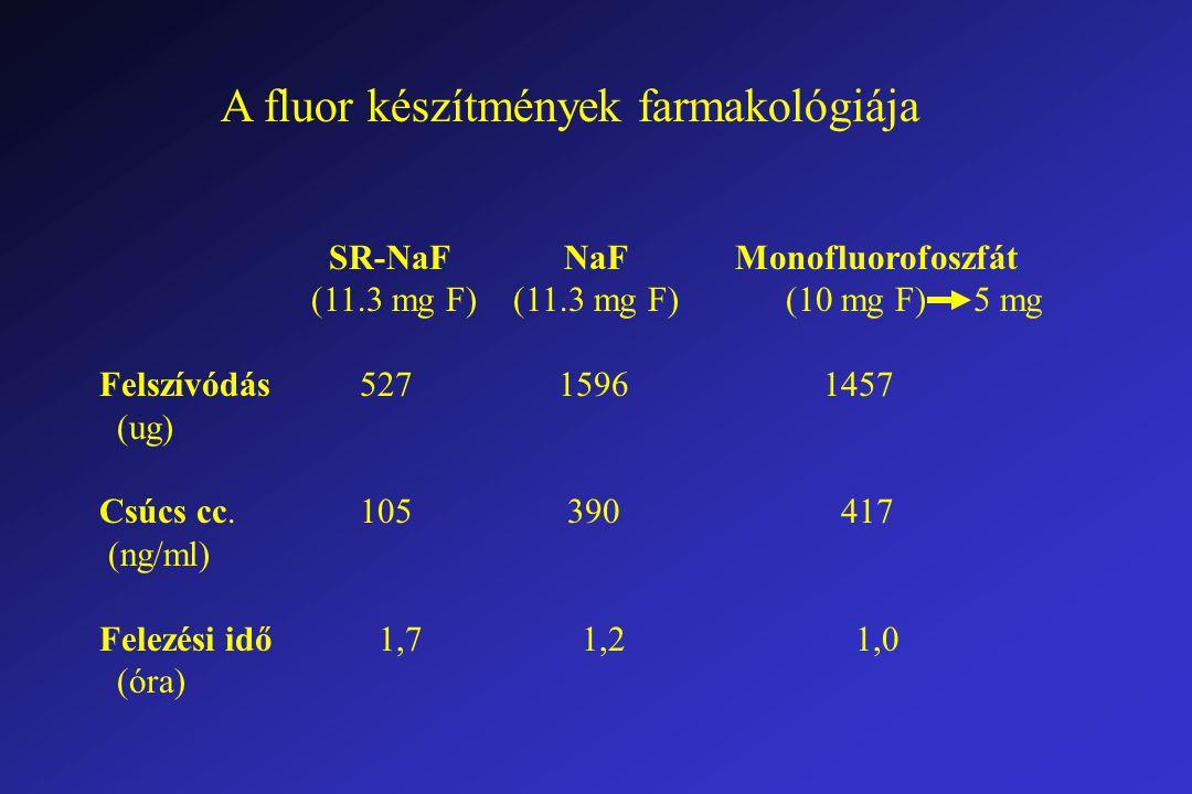 A fluor készítmények farmakológiája SR-NaF NaF Monofluorofoszfát (11.3 mg F) (11.3 mg F) (10 mg F) 5 mg Felszívódás 527 1596 1457 (ug) Csúcs cc.