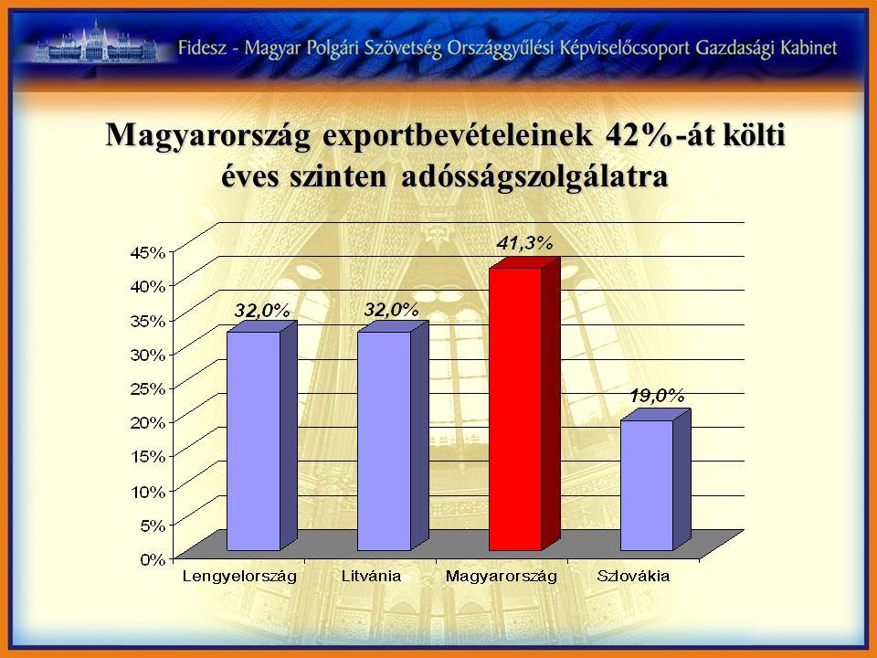 Magyarország exportbevételeinek 42%-át költi éves szinten adósságszolgálatra