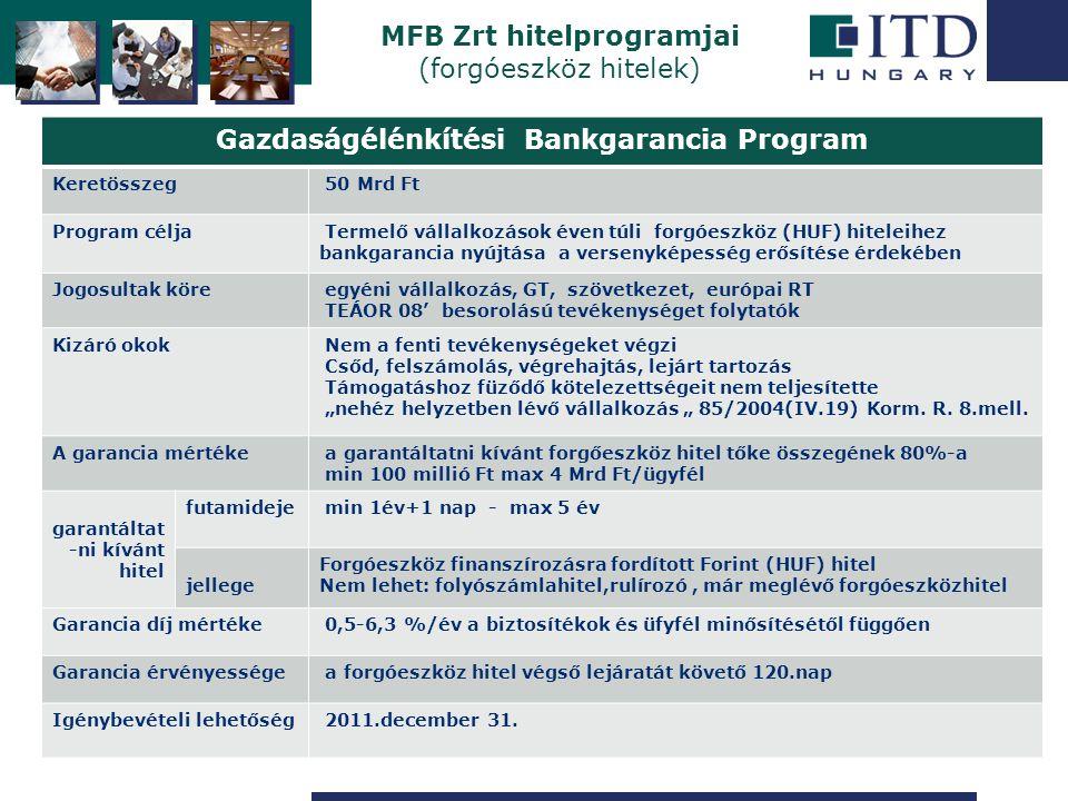 Szigetszentmiklós MFB Zrt hitelprogramjai (forgóeszköz hitelek) Gazdaságélénkítési Bankgarancia Program Keretösszeg 50 Mrd Ft Program célja Termelő vá