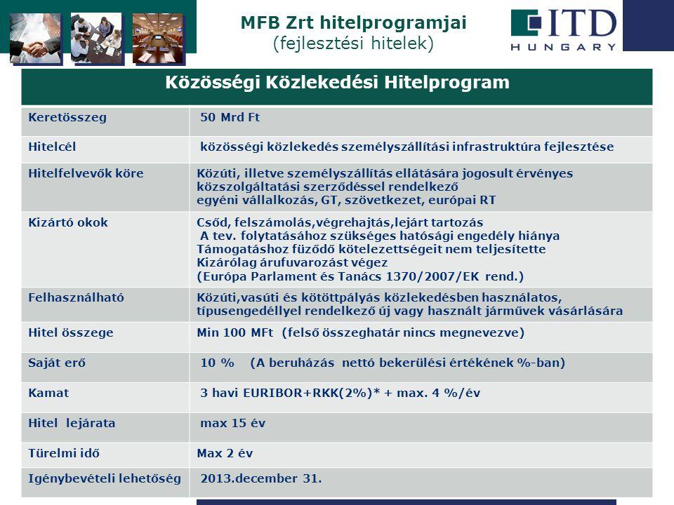 Szigetszentmiklós MFB Zrt hitelprogramjai (fejlesztési hitelek) Közösségi Közlekedési Hitelprogram Keretösszeg 50 Mrd Ft Hitelcél közösségi közlekedés