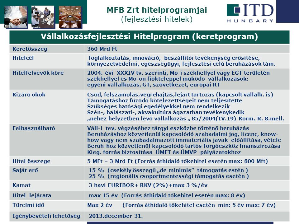Szigetszentmiklós MFB Zrt hitelprogramjai (fejlesztési hitelek) Vállalkozásfejlesztési Hitelprogram (keretprogram) Keretösszeg360 Mrd Ft Hitelcél fogl