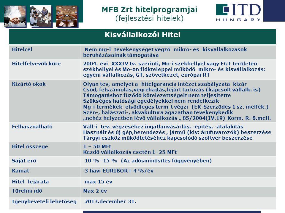 Szigetszentmiklós MFB Zrt hitelprogramjai (fejlesztési hitelek) Kisvállalkozói Hitel Hitelcél Nem mg-i tevékenységet végző mikro- és kisvállalkozások