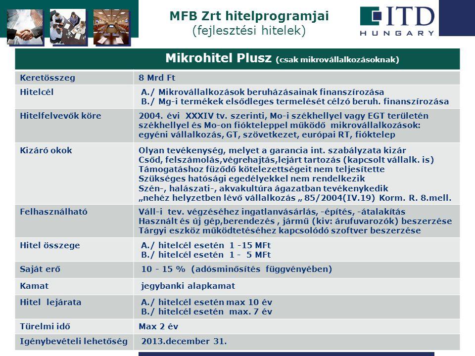 Szigetszentmiklós MFB Zrt hitelprogramjai (fejlesztési hitelek) Mikrohitel Plusz (csak mikrovállalkozásoknak) Keretösszeg8 Mrd Ft Hitelcél A./ Mikrovállalkozások beruházásainak finanszírozása B./ Mg-i termékek elsődleges termelését célzó beruh.