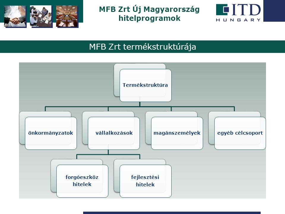 Szigetszentmiklós MFB Zrt hitelprogramjai (fejlesztési hitelek) Vállalkozásfejlesztési Hitelprogram (keretprogram) Keretösszeg360 Mrd Ft Hitelcél foglalkoztatás, innováció, beszállítói tevékenység erősítése, környezetvédelmi, egészségügyi, fejlesztési célú beruházások tám.