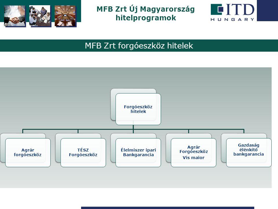 Szigetszentmiklós MFB Zrt Új Magyarország hitelprogramok Forgóeszköz hitelek Agrár forgóeszköz TÉSZ Forgóeszköz Élelmiszer ipari Bankgarancia Agrár Fo