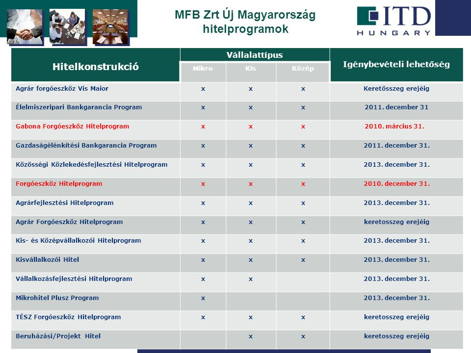 Szigetszentmiklós Hitelkonstrukciók vállalati méret szerint MFB Zrt Új Magyarország hitelprogramok Hitelkonstrukció Vállalattípus Igénybevételi lehető