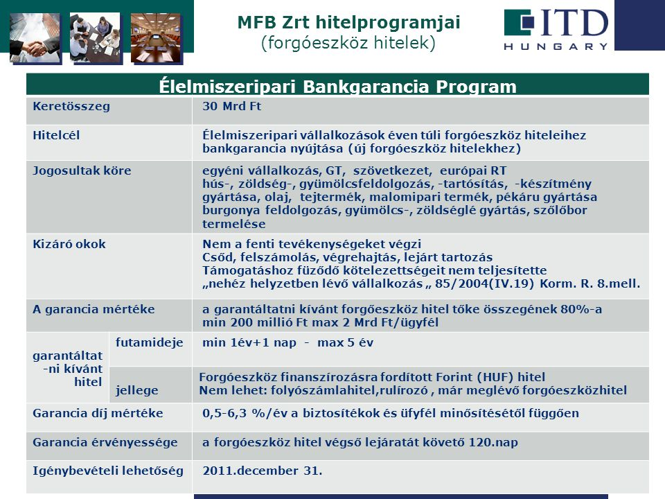 """Szigetszentmiklós MFB Zrt hitelprogramjai (forgóeszköz hitelek) Élelmiszeripari Bankgarancia Program Keretösszeg 30 Mrd Ft Hitelcél Élelmiszeripari vállalkozások éven túli forgóeszköz hiteleihez bankgarancia nyújtása (új forgóeszköz hitelekhez) Jogosultak köre egyéni vállalkozás, GT, szövetkezet, európai RT hús-, zöldség-, gyümölcsfeldolgozás, -tartósítás, -készítmény gyártása, olaj, tejtermék, malomipari termék, pékáru gyártása burgonya feldolgozás, gyümölcs-, zöldséglé gyártás, szőlőbor termelése Kizáró okok Nem a fenti tevékenységeket végzi Csőd, felszámolás, végrehajtás, lejárt tartozás Támogatáshoz füződő kötelezettségeit nem teljesítette """"nehéz helyzetben lévő vállalkozás """" 85/2004(IV.19) Korm."""