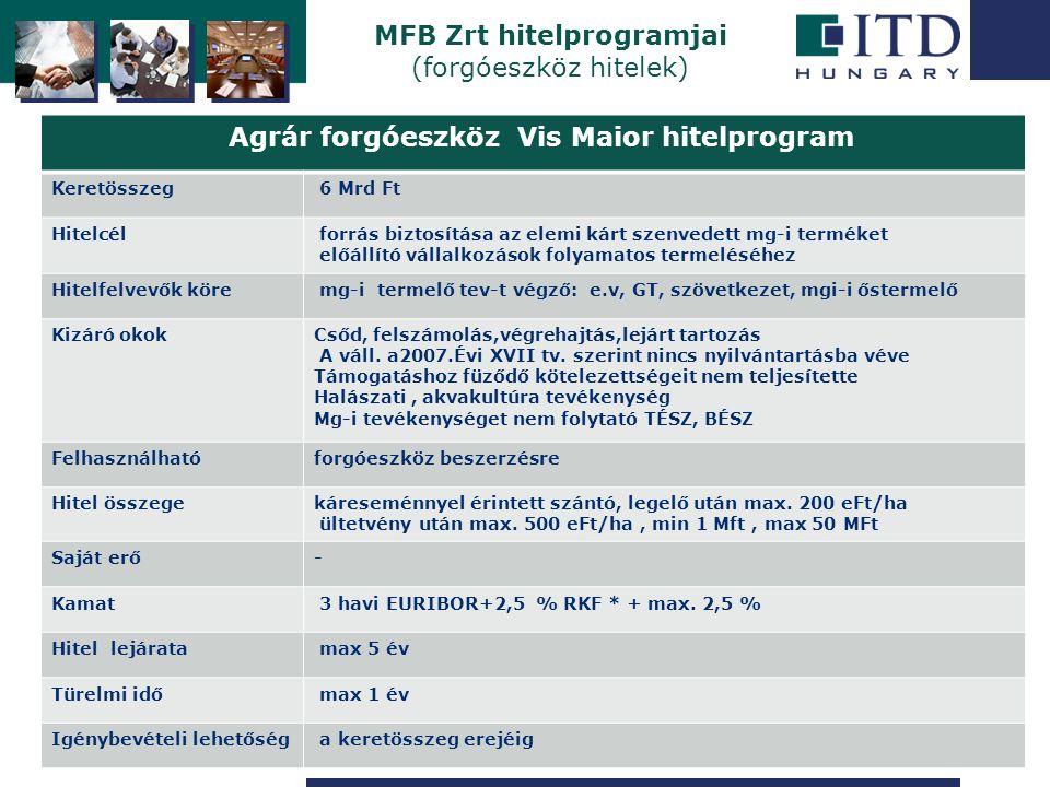 Szigetszentmiklós Agrár forgóeszköz Vis Maior hitelprogram Keretösszeg 6 Mrd Ft Hitelcél forrás biztosítása az elemi kárt szenvedett mg-i terméket elő