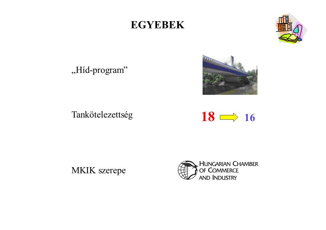 """EGYEBEK """"Híd-program"""" Tankötelezettség MKIK szerepe 18 16"""