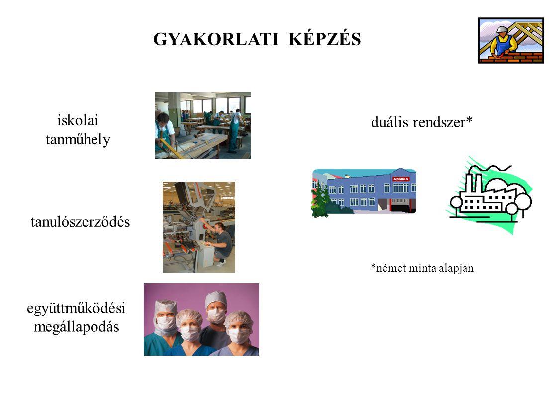 tanulószerződés iskolai tanműhely együttműködési megállapodás GYAKORLATI KÉPZÉS duális rendszer* *német minta alapján