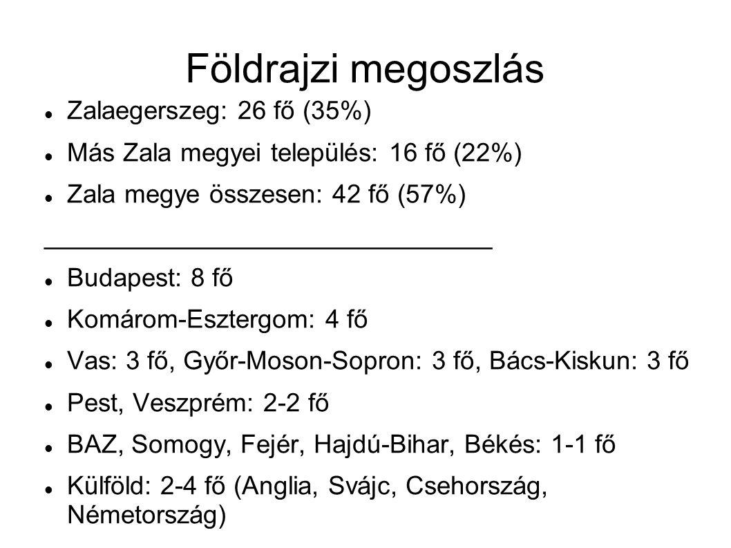 Földrajzi megoszlás  Zalaegerszeg: 26 fő (35%)  Más Zala megyei település: 16 fő (22%)  Zala megye összesen: 42 fő (57%) _______________________________  Budapest: 8 fő  Komárom-Esztergom: 4 fő  Vas: 3 fő, Győr-Moson-Sopron: 3 fő, Bács-Kiskun: 3 fő  Pest, Veszprém: 2-2 fő  BAZ, Somogy, Fejér, Hajdú-Bihar, Békés: 1-1 fő  Külföld: 2-4 fő (Anglia, Svájc, Csehország, Németország)