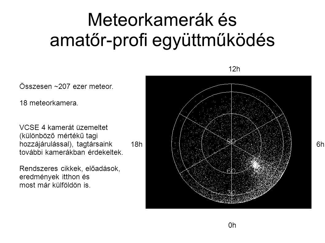 Meteorkamerák és amatőr-profi együttműködés 0h 6h 12h 18h Összesen ~207 ezer meteor.