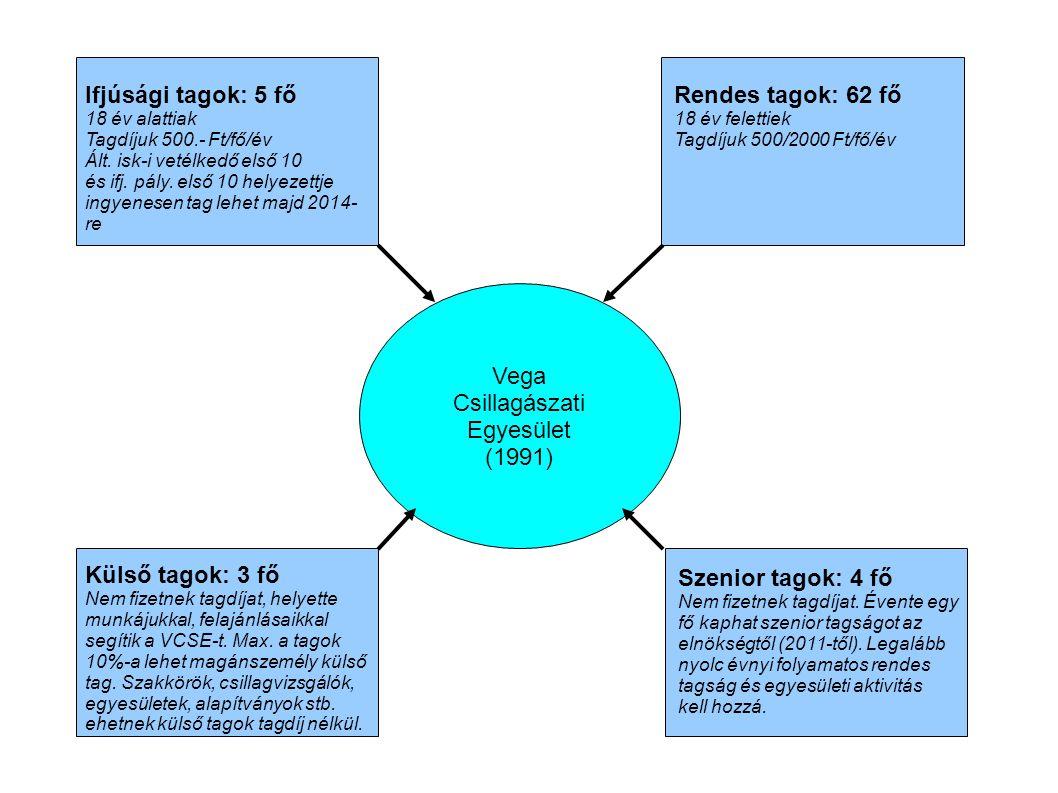 Külső tagok: 3 fő Nem fizetnek tagdíjat, helyette munkájukkal, felajánlásaikkal segítik a VCSE-t.