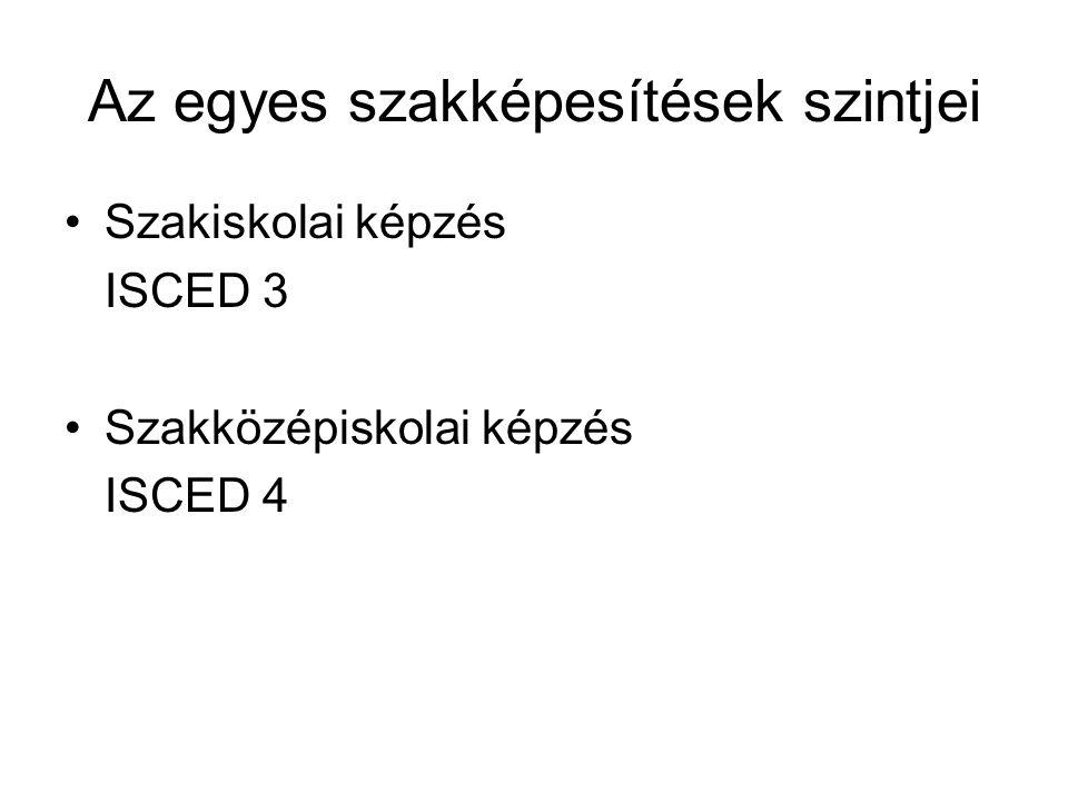 Az egyes szakképesítések szintjei •Szakiskolai képzés ISCED 3 •Szakközépiskolai képzés ISCED 4