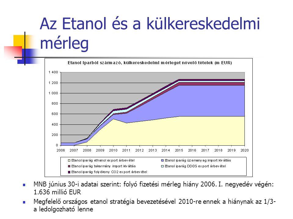 Az Etanol és a külkereskedelmi mérleg  MNB június 30-i adatai szerint: folyó fizetési mérleg hiány 2006. I. negyedév végén: 1.636 millió EUR  Megfel